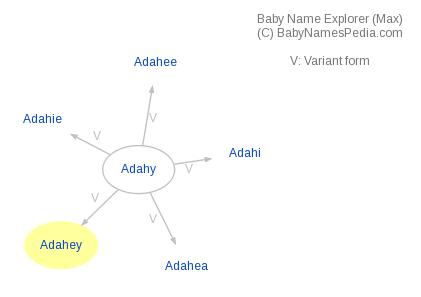 Baby Name Explorer for Adahey