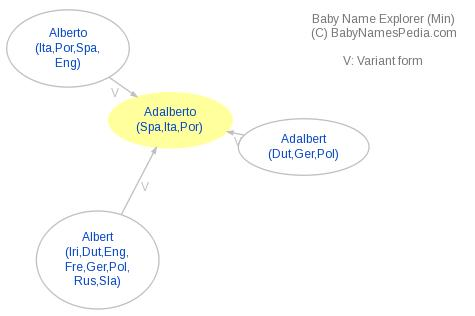 Baby Name Explorer for Adalberto