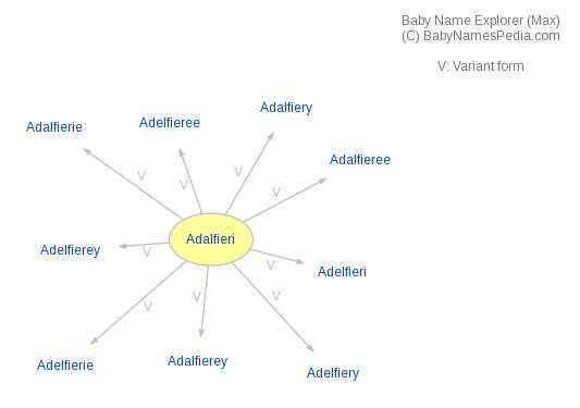 Baby Name Explorer for Adalfieri