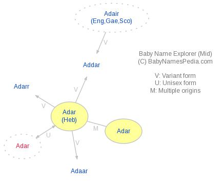 Baby Name Explorer for Adar