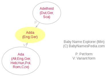 Baby Name Explorer for Adda