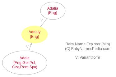 Baby Name Explorer for Addaly