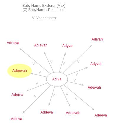 Baby Name Explorer for Adeevah