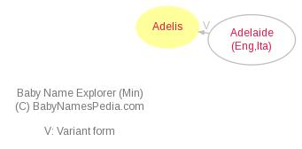 Baby Name Explorer for Adelis