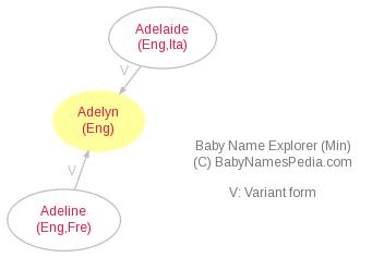 Baby Name Explorer for Adelyn