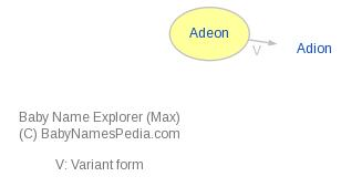 Baby Name Explorer for Adeon