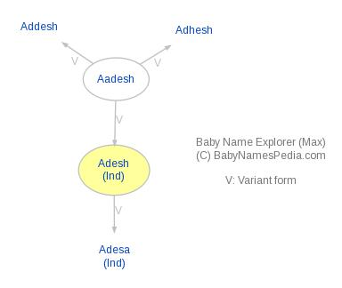 Baby Name Explorer for Adesh