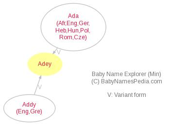 Baby Name Explorer for Adey