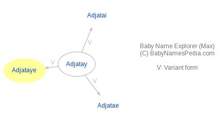 Baby Name Explorer for Adjataye