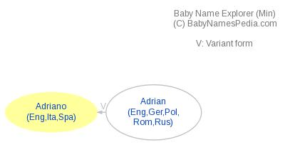 Baby Name Explorer for Adriano
