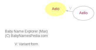 Baby Name Explorer for Aelo