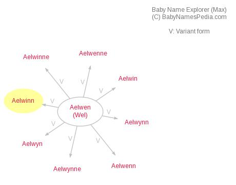 Baby Name Explorer for Aelwinn
