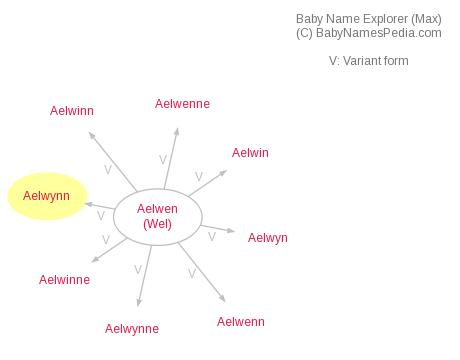 Baby Name Explorer for Aelwynn