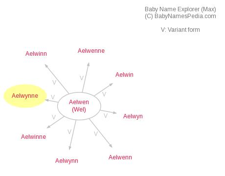 Aelwin - Meaning of Aelwin, What does Aelwin mean?
