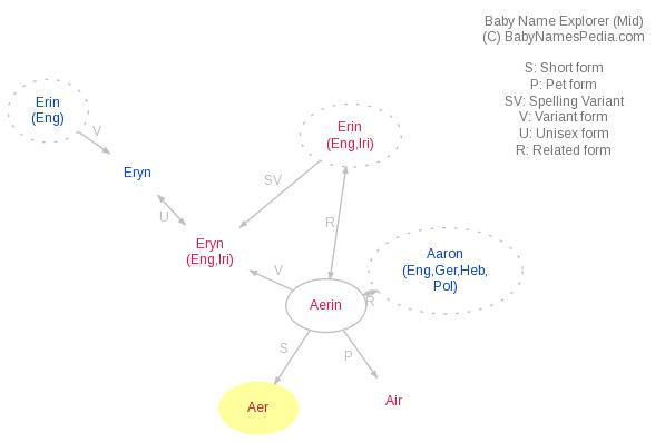 Baby Name Explorer for Aer