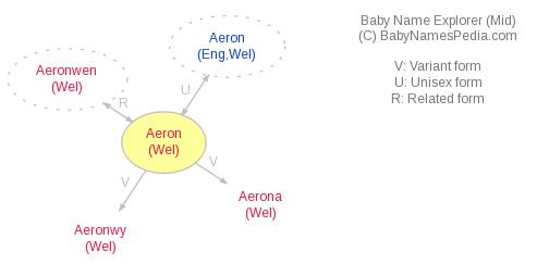 Baby Name Explorer for Aeron