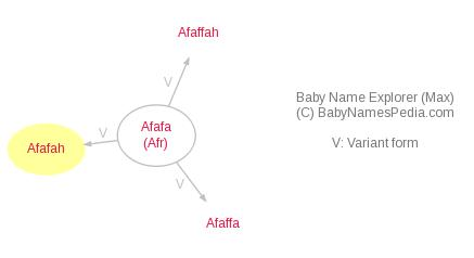 Baby Name Explorer for Afafah