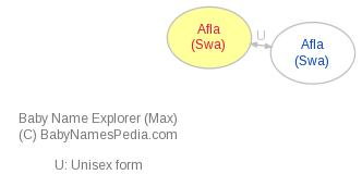 Baby Name Explorer for Afla