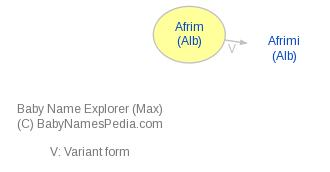 Baby Name Explorer for Afrim