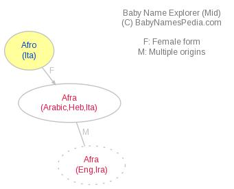 Baby Name Explorer for Afro