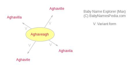 Baby Name Explorer for Aghaveagh