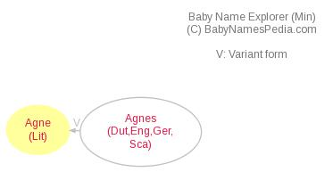 Baby Name Explorer for Agné