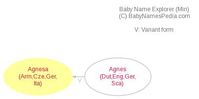 Baby Name Explorer for Agnesa
