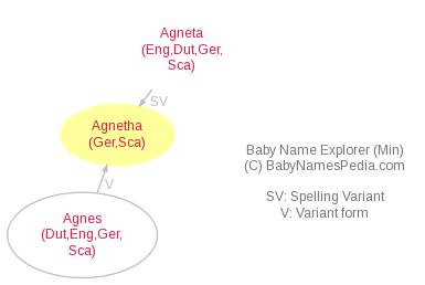 Baby Name Explorer for Agnetha