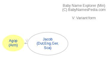 Baby Name Explorer for Agop