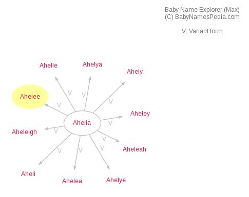 Baby Name Explorer for Ahelee