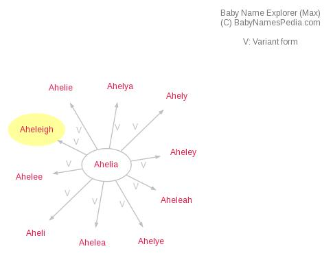 Baby Name Explorer for Aheleigh
