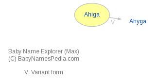 Baby Name Explorer for Ahiga