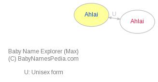 Baby Name Explorer for Ahlai