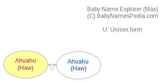 Baby Name Explorer for Ahuahu