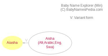 Baby Name Explorer for Aiasha