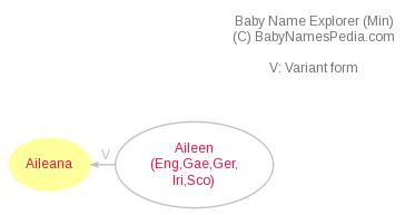 Baby Name Explorer for Aileana