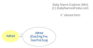 Baby Name Explorer for Ailfred