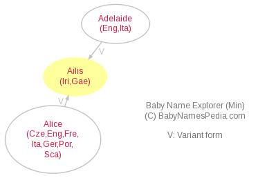 Baby Name Explorer for Ailis