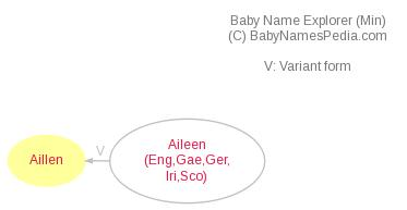 Baby Name Explorer for Aillen
