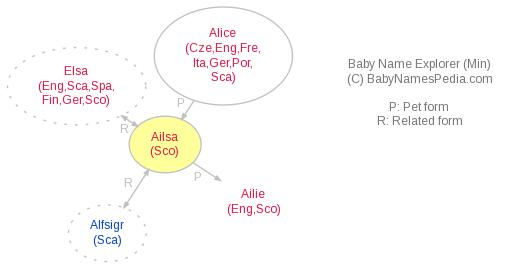 Baby Name Explorer for Ailsa