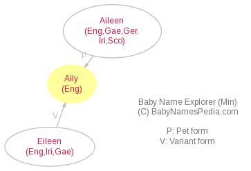 Baby Name Explorer for Aily