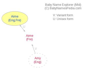 Baby Name Explorer for Aimé