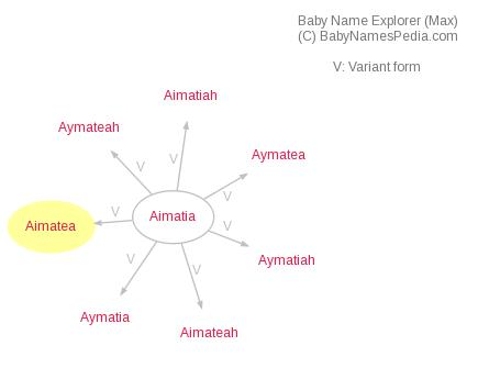 Baby Name Explorer for Aimatea