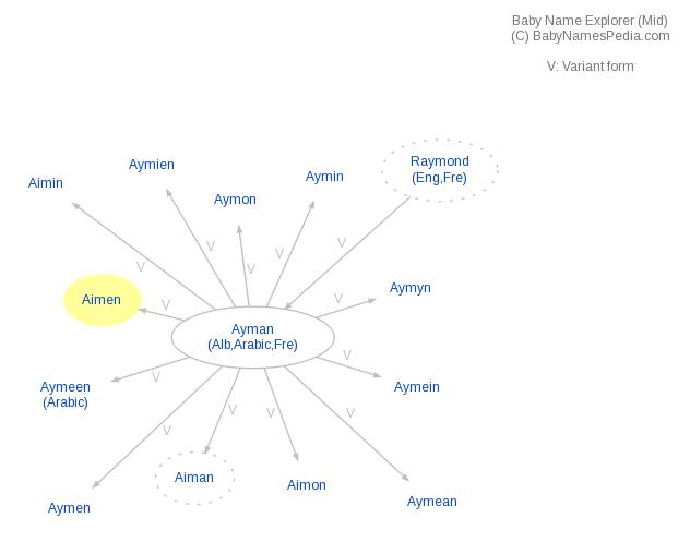 Baby Name Explorer for Aimen