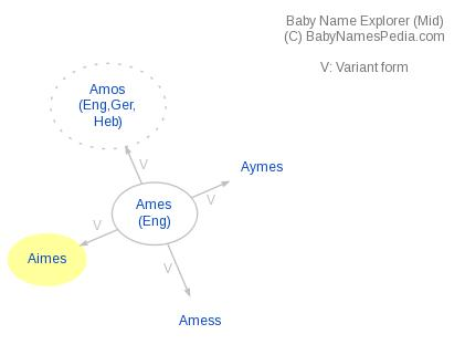 Baby Name Explorer for Aimes