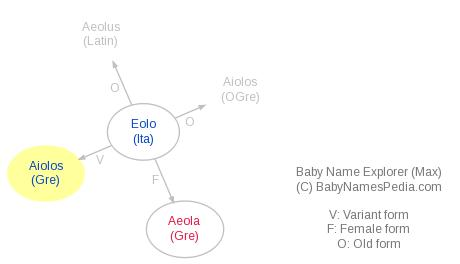 Baby Name Explorer for Aiolos