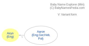 Baby Name Explorer for Airyn