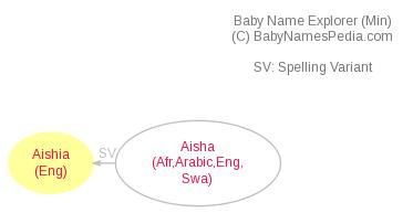 Baby Name Explorer for Aishia