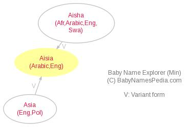 Baby Name Explorer for Aisia