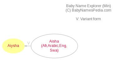 Baby Name Explorer for Aiysha